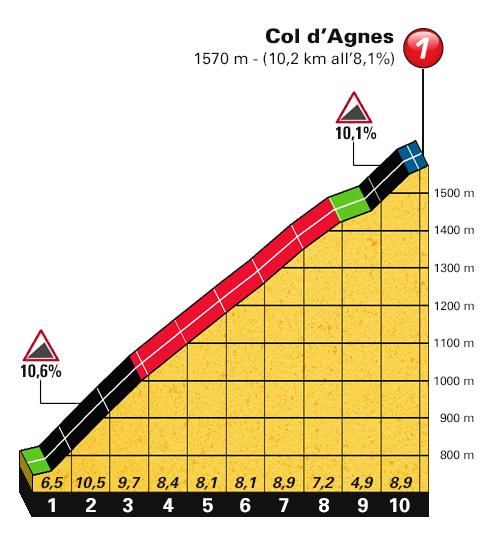 Perfil de la Subida al Col de Agnes