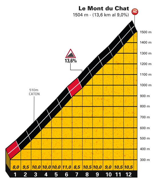 Perfil de la subida al Mont du Chat