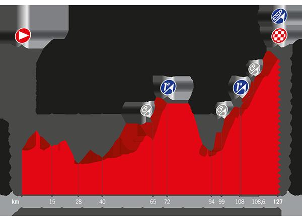 Perfil de la Etapa 15 de la Vuelta con un final de infarto
