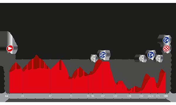 Perfil de la etapa 17 de la Vuelta
