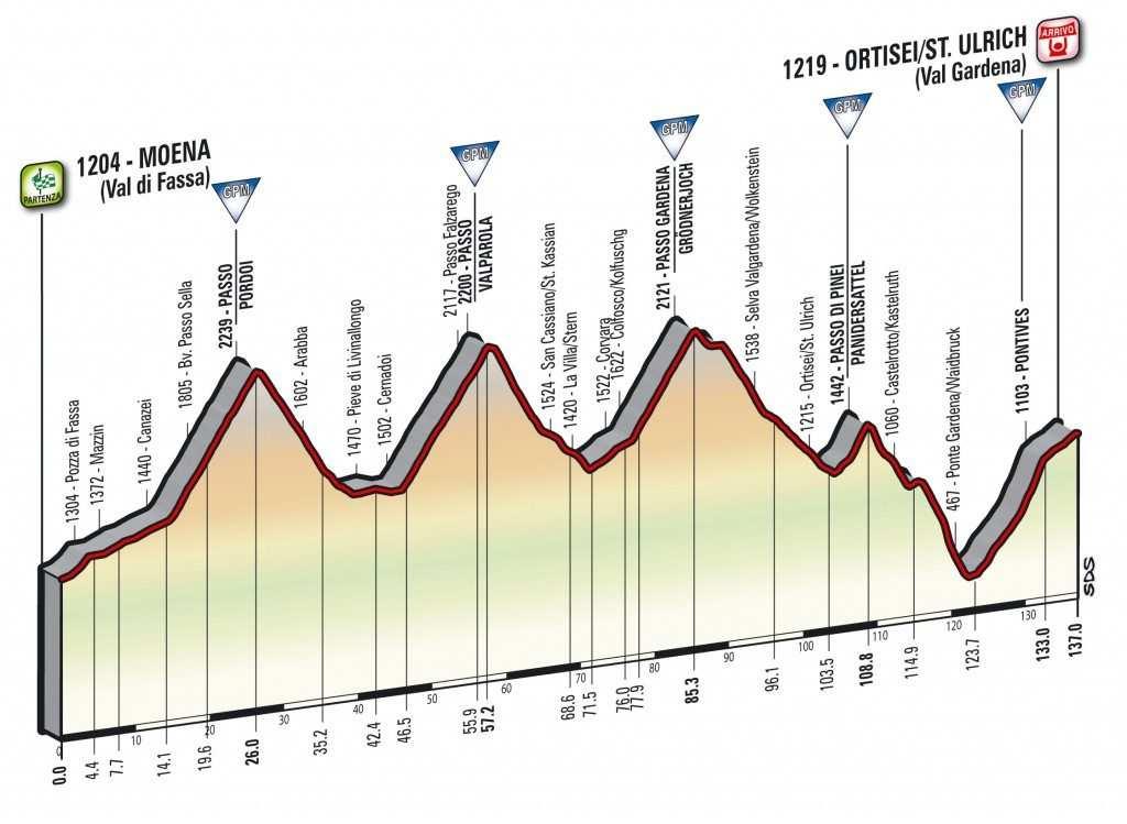 Perfil de la etapa 18 del Giro con tres coloso
