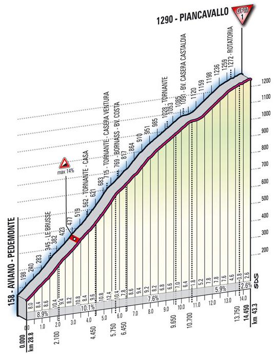 Perfil de la subida a Piancavallo