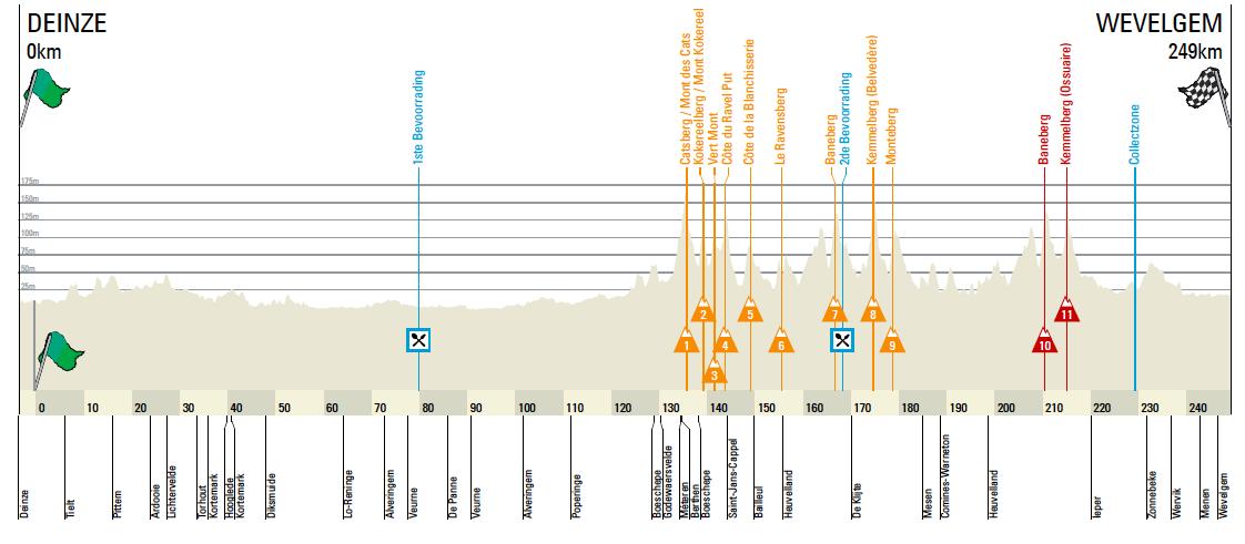 Perfil de la Gante-Wevelgem