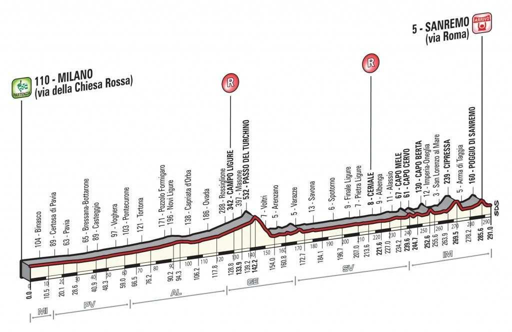Perfil de la Milán-San Remo 2017