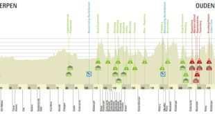Perfil y recorrido Tour de Flandes 2017
