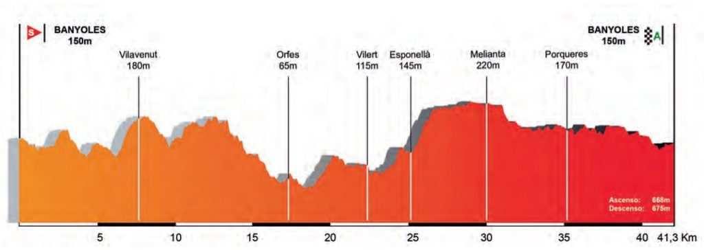Perfil y recorrido etapa 2 volta a catalunya 2017 Pla de l'Estany