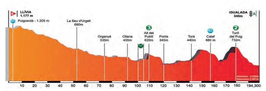 Perfil y recorrido etapa 4 volta a catalunya 2017 Llivia Igualada