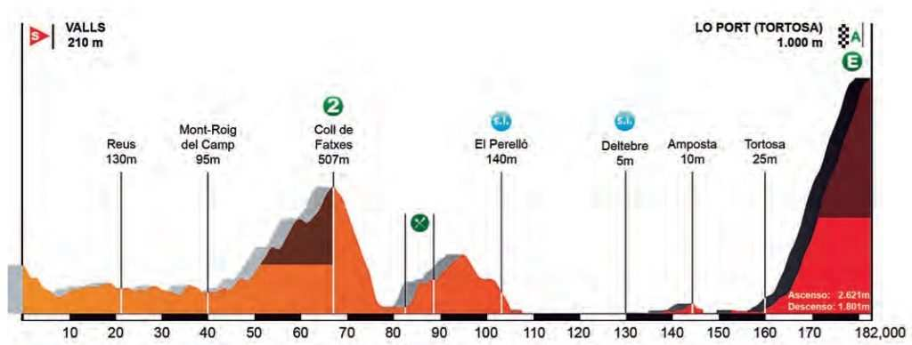 Perfil y recorrido etapa 5 volta a catalunya 2017 Valls Lo Port (Tortosa)