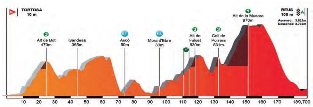 Perfil y recorrido etapa 6 volta a catalunya 2017 Tortosa - Reus
