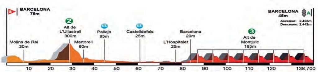 Perfil y recorrido etapa 7 volta a catalunya 2017 Barcelona