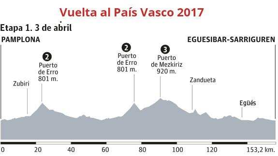 Etapa 1: 153.2 kilómetros entre Pamplona y Eguesibar-Sarriguren