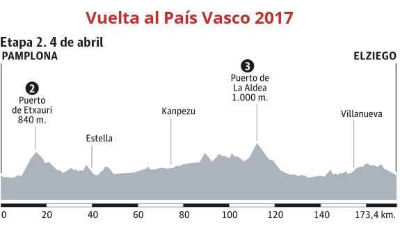 Etapa 2: 173.4 kilómetros entre Pamplona y Elziego