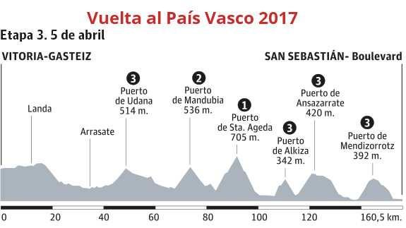 Etapa 3: 160.5 kilómetros entre Vitoria-Gasteiz y San Sebastián (Boulevard)
