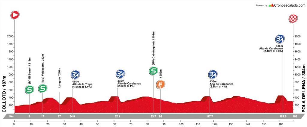 Perfil etapa 1 Vuelta asturias 2017