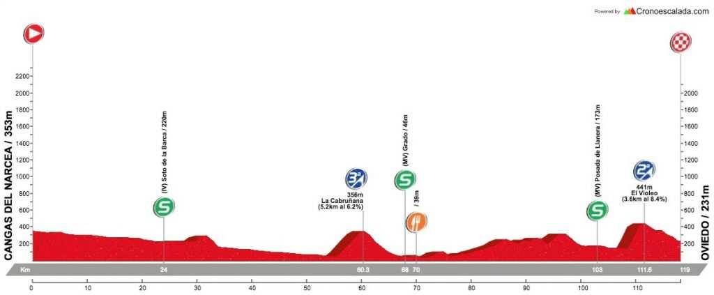 etapa 3 vuelta ciclista asturias 2017