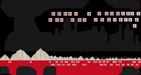 Perfil de la París-Roubaix 2017
