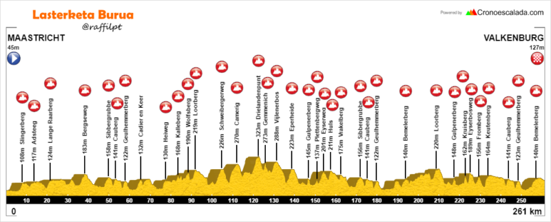 Perfil Amstel Gold Race 2017