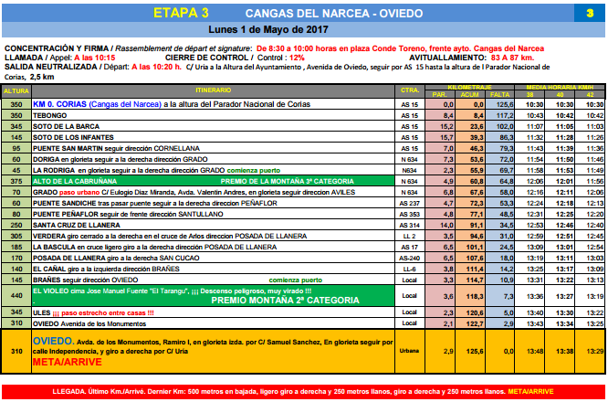 horarios vuelta asturias oviedo 2017