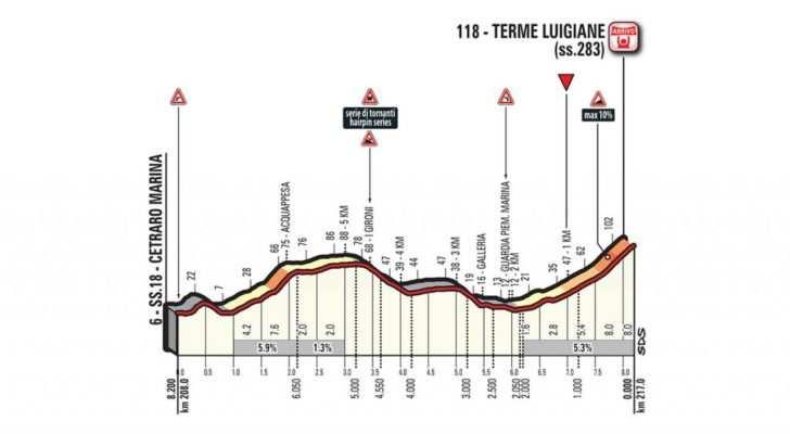 Etapa 6 del Giro de Italia 2017