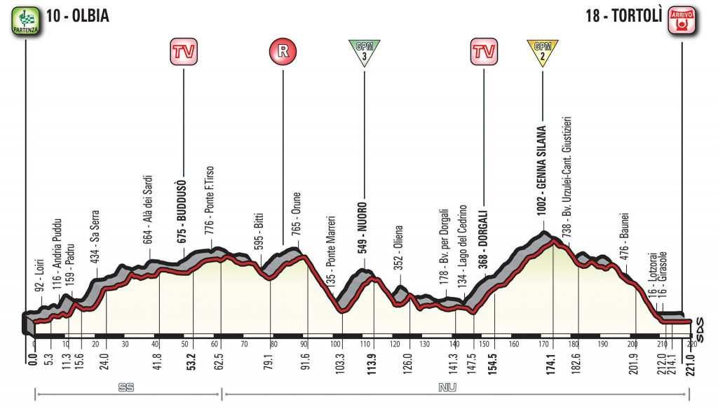 Segunda etapa del Giro de Italia 2017