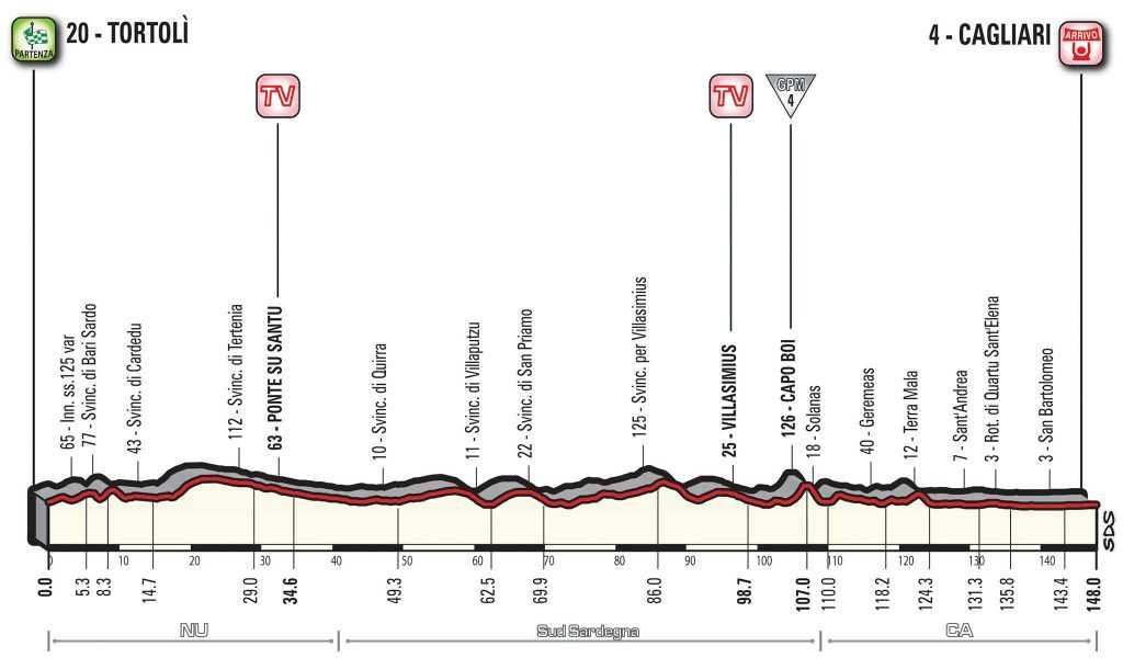 Perfil de la tercera etapa del Giro 2017