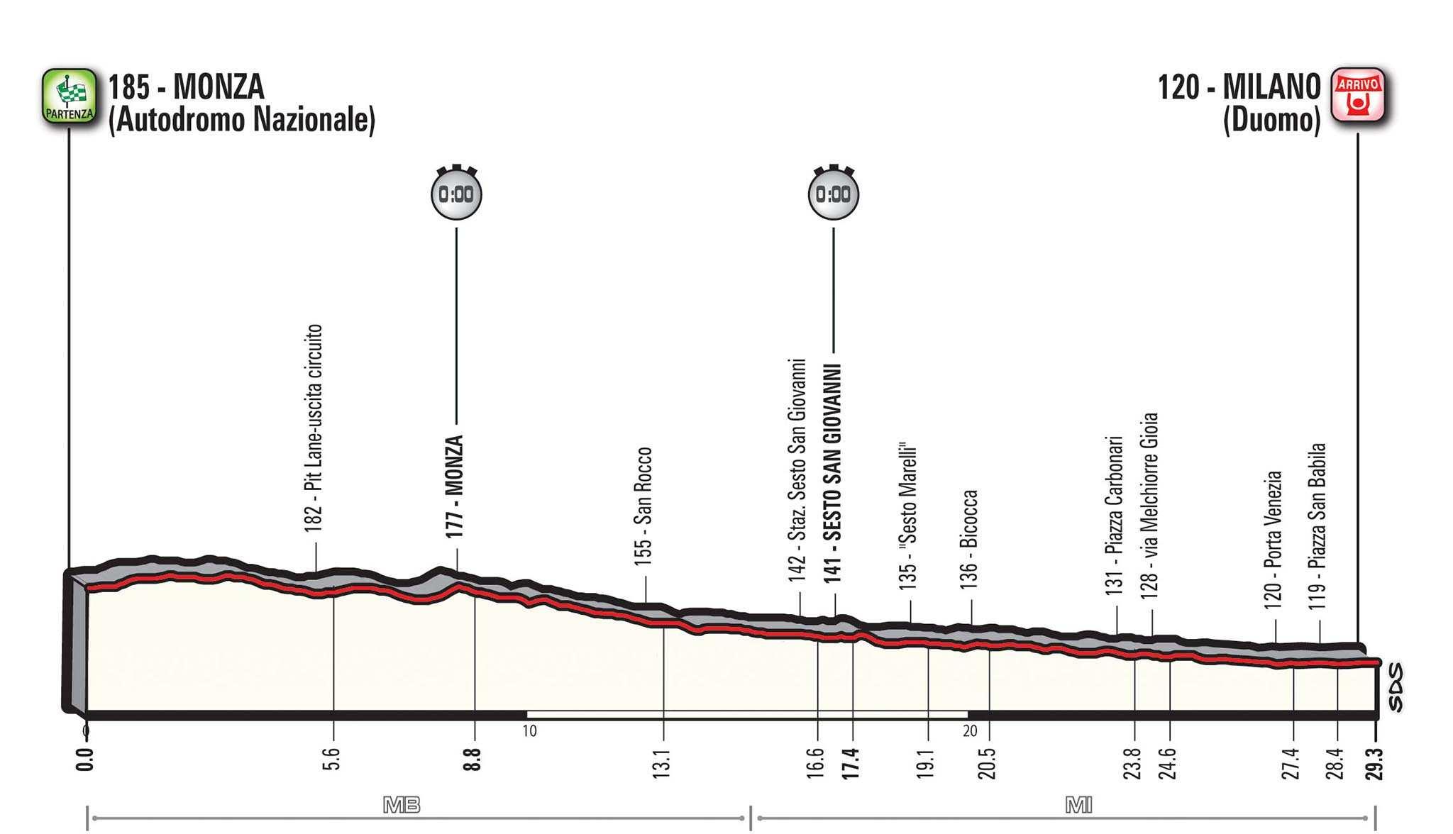 Perfil de la etapa 21 del Giro de Italia. CRI