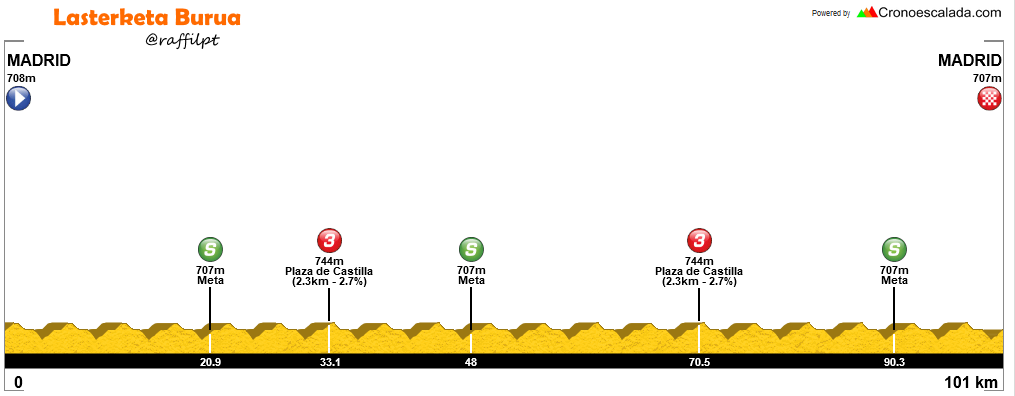 vuelta ciclista madrid castellana