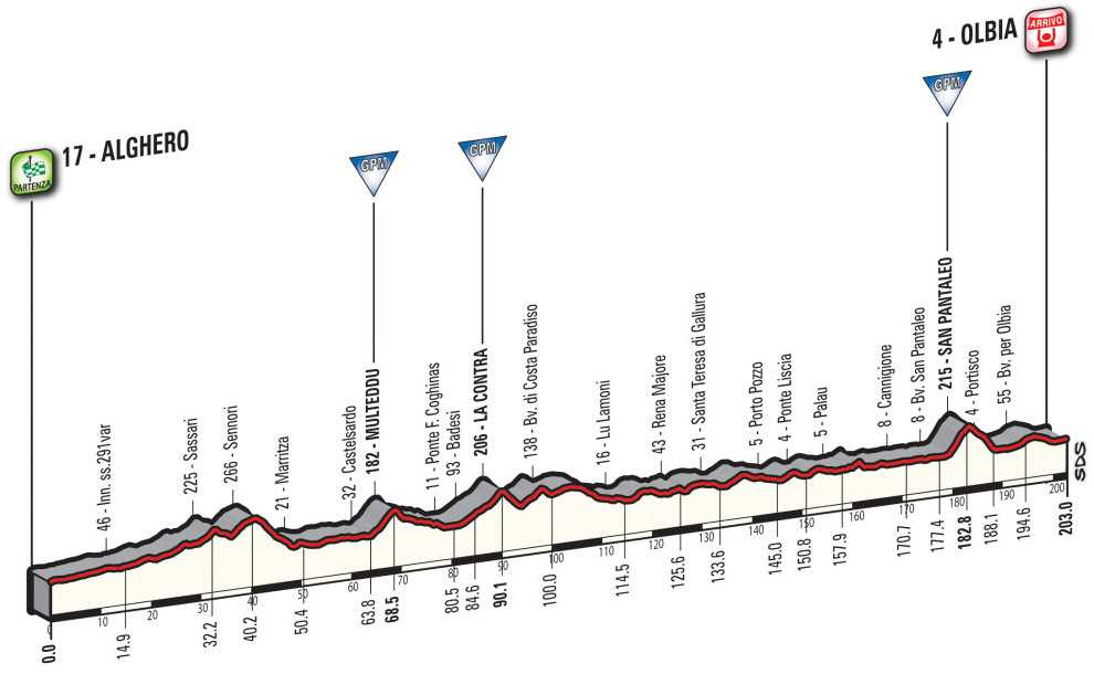 Etapa 1 del Giro de Italia de 2017
