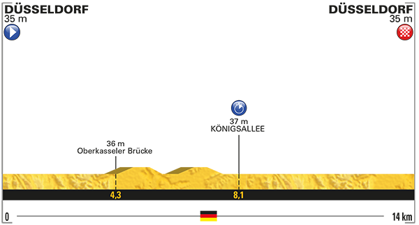 Etapa 1 Tour de Francia 2017 1 de julio Dusseldorf