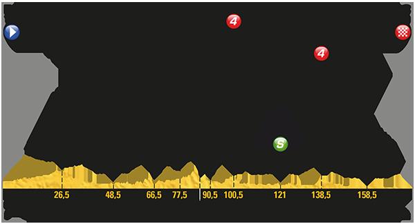 Etapa 10 Tour de Francia 2017 11 de julio Bergerac