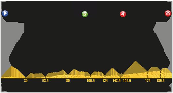 Etapa 11 Tour de Francia 2017 12 de julio Pau