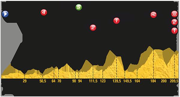 Etapa 12 Tour de Francia 2017 13 de julio Peyragudes