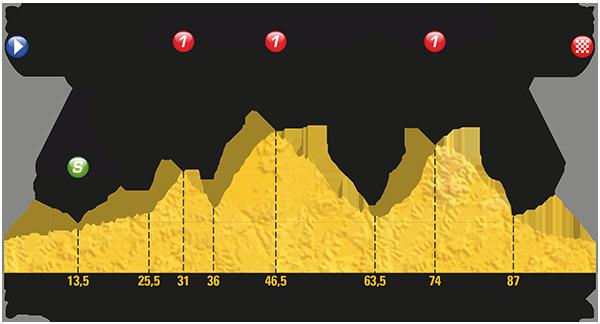 Etapa 13 Tour de Francia 2017 14 de julio Foix