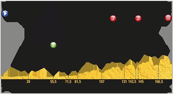 Etapa 14 Tour de Francia 2017 15 de julio Rodez
