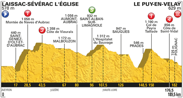 Etapa 15 Tour de Francia 2017 16 de julio Le Puy-en-Velay