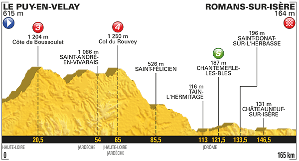 Etapa 16 Tour de Francia 2017 18 de julio Romans-sur-Isère