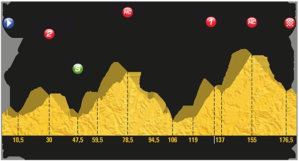 Etapa 17 Tour de Francia 2017 19 de julio Chevalier