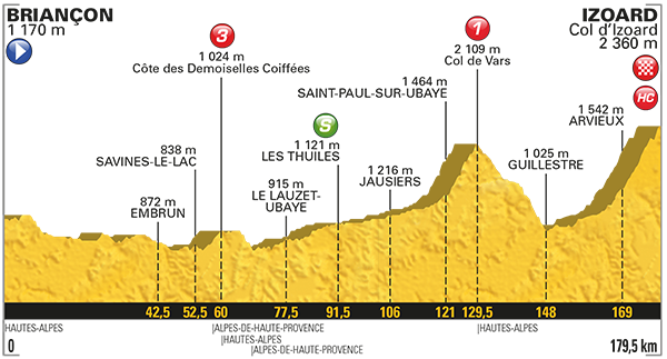 Etapa 18 Tour de Francia 2017 20 de julio Izoard