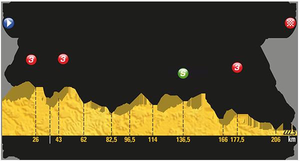 Etapa 19 Tour de Francia 2017 21 de julio Salon-de-Provence