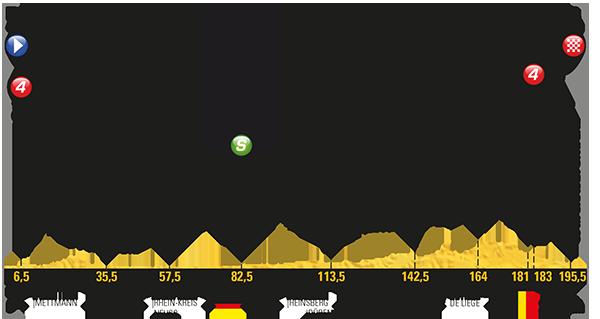 Etapa 2 Tour de Francia 2017 2 de julio Lieja