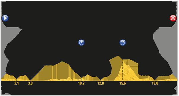 Etapa 20 Tour de Francia 2017 22 de julio Marsella