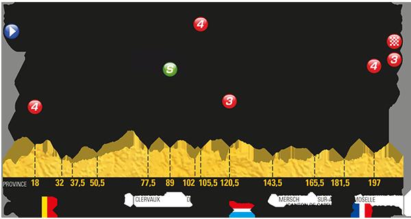Etapa 3 Tour de Francia 2017 3 de julio Verviers Longwy