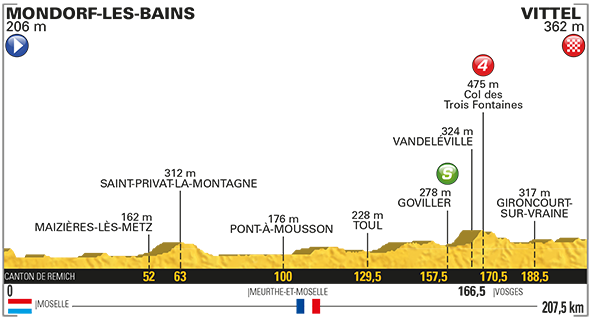Etapa 4 Tour de Francia 2017 4 de julio Vittel