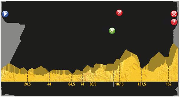 Etapa 5 Tour de Francia 2017 5 de julio La Planche des Belles Filles