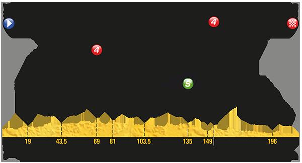Etapa 6 Tour de Francia 2017 6 de julio Troyes