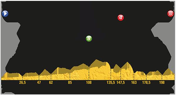 Etapa 7 Tour de Francia 2017 7 de julio