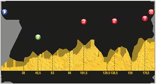 Etapa 8 Tour de Francia 2017 8 de julio Station des Rousses