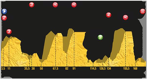Etapa 9 Tour de Francia 2017 9 de julio Chambéry