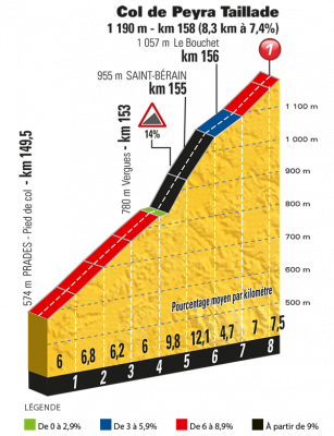 Col de Peyra Taillade Tour de Francia