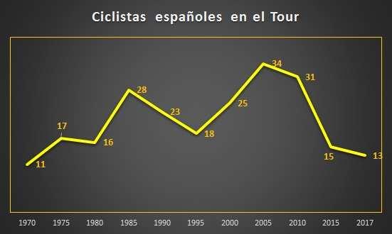 Gráfico corredores españoles en el Tour